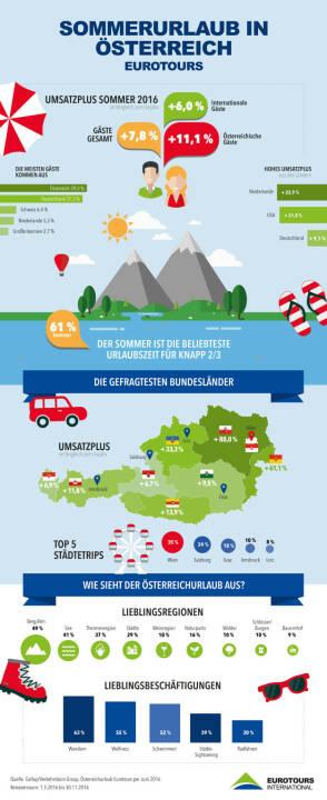 """Grafik """"Sommerurlaub in Österreich"""" : Österreich-Urlaub hoch im Kurs durch umliegende Krisen : Fotocredit: Eurotours"""