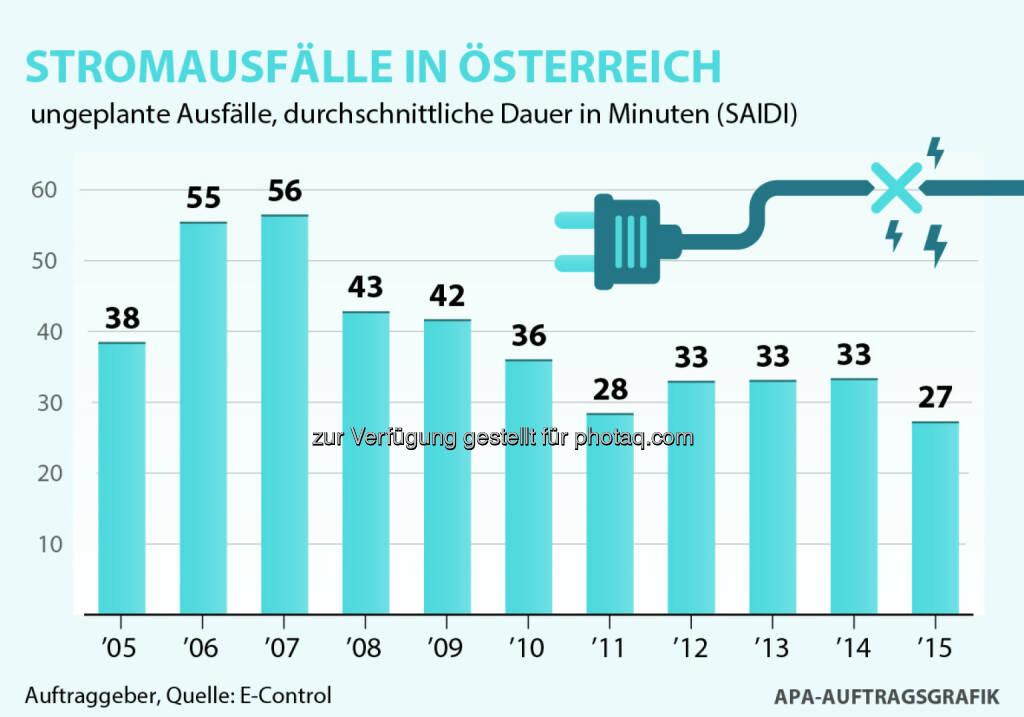 """Grafik """"Stromausfälle in Österreich"""" : E-Control: Durchschnittliche Stromausfallsdauer erreichte 2015 niedrigsten Wert seit zehn Jahren : Fotocredit: E-Control, APA-Auftragsgrafik, © Aussender (08.07.2016)"""