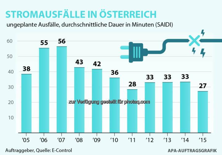 """Grafik """"Stromausfälle in Österreich"""" : E-Control: Durchschnittliche Stromausfallsdauer erreichte 2015 niedrigsten Wert seit zehn Jahren : Fotocredit: E-Control, APA-Auftragsgrafik"""