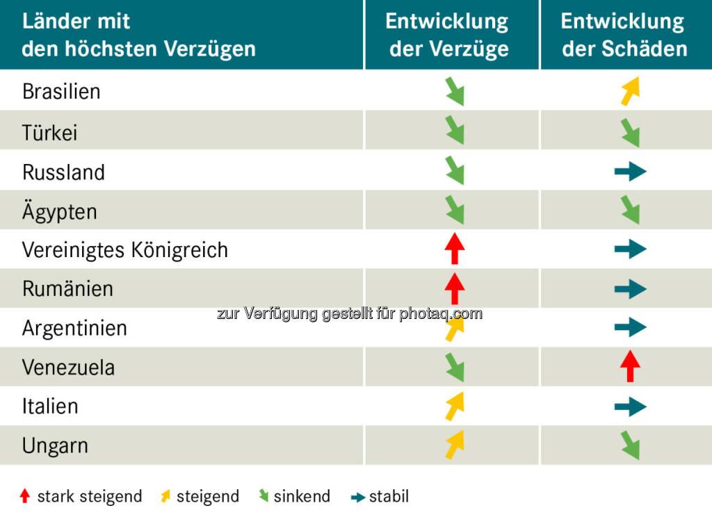Grafik: Länder mit den höchsten Verzügen : Exportländer im Vergleich : Fotocredit: OeKB Versicherung, © Aussender (12.07.2016)