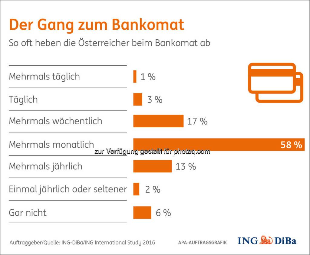 Grafik: Der Gang zum Bankomat : Umfrage im Auftrag der ING-DiBa : Österreicher sind Bankomat-Fans : Fotokredit: ING-DiBa/ING International Study 2016/APA-Auftragsgrafik, © Aussender (12.07.2016)