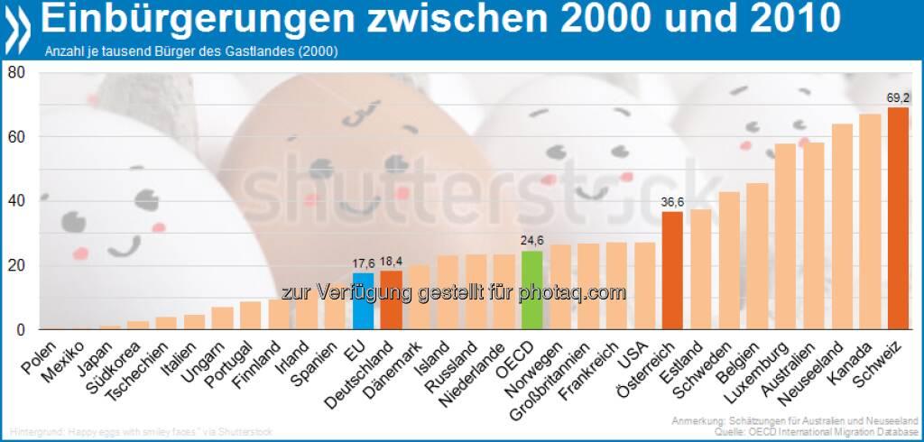Begehrter Pass: Die Schweiz verzeichnet mit 69 Einbürgerungen auf 1000 Einheimische die höchste Einbürgerungsrate der OECD. Am wenigsten gefragt sind die Staatsbürgerschaften von Polen und Mexiko.  Mehr Infos in International Migration Outlook 2012 unter http://bit.ly/MTHX82 (S. 53), © OECD (20.04.2013)
