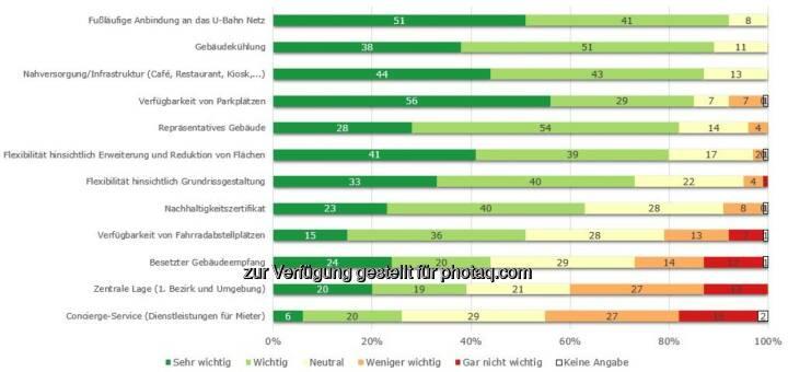 """Grafik """"Ideales Büro - Mieterbefragung"""" : Technik, Optik und Hausverwaltung des Gebäudes entscheidend für Zufriedenheit von Bestandsmietern : Fotocredit: Otto Immobilien GmbH"""