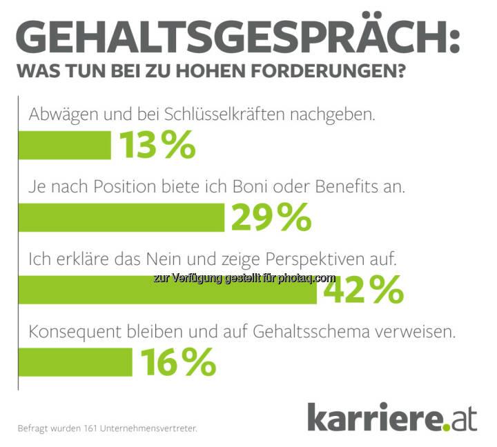 """Grafik """"Gehaltsgespräch"""" : Was tun bei zu hohen Forderungen? : Fotocredit: karriere.at/Ecker"""