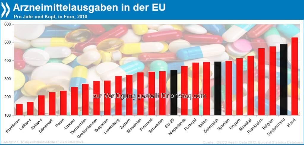 Bittere Pille: In Deutschland konsumieren die Menschen jährlich Medikamente für 492 Euro pro Person. Europaweit sind die Arzneimittelausgaben nur in Irland höher.  Mehr Infos in Health at a Glance: Europe 2012 unter http://bit.ly/15AQ70s (S. 127), © OECD (22.04.2013)