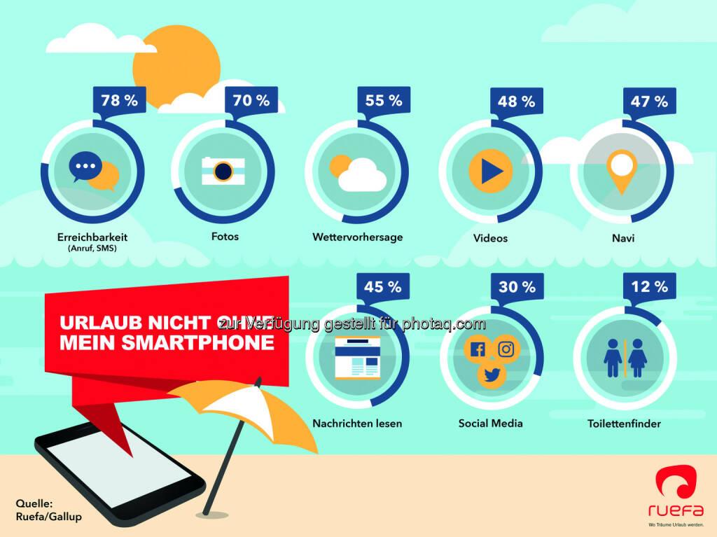 Praktische Tools im Urlaub : Urlaub nicht ohne Smartphone : Fotocredit: Ruefa, © Aussender (25.07.2016)