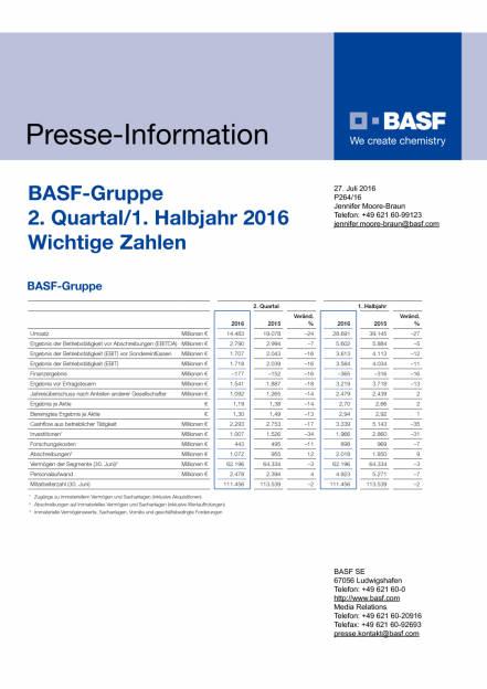BASF-Gruppe  2. Quartal/1. Halbjahr 2016 Wichtige Zahlen, Seite 1/2, komplettes Dokument unter http://boerse-social.com/static/uploads/file_1493_basf-gruppe_2_quartal1_halbjahr_2016_wichtige_zahlen.pdf (27.07.2016)