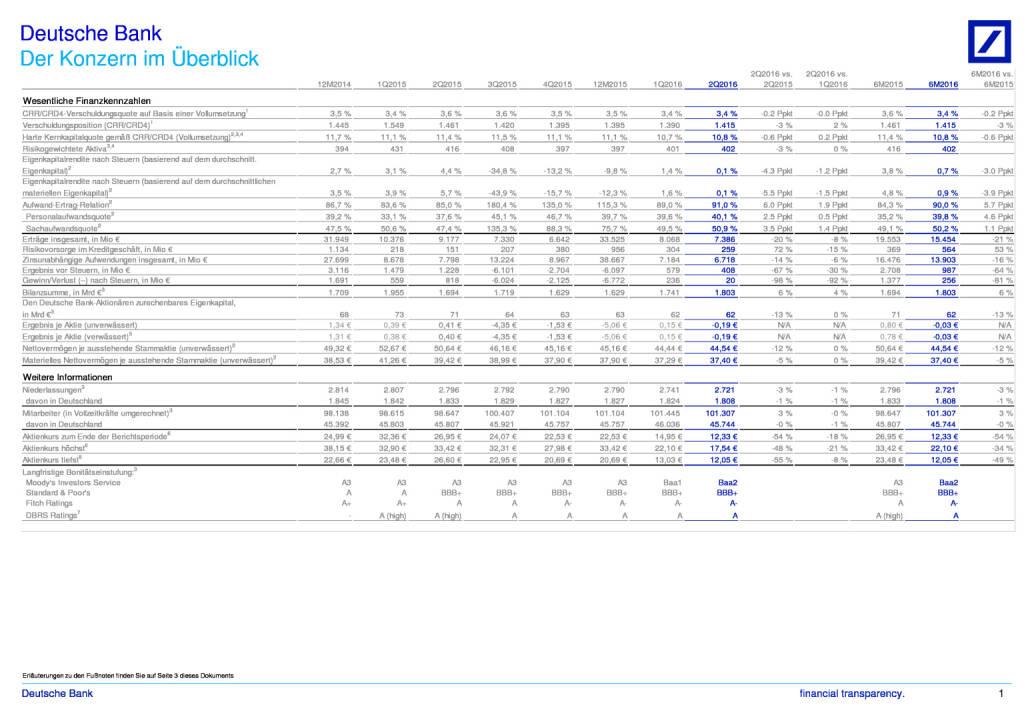 Deutsche Bank: Der Konzern im Überblick, Seite 1/3, komplettes Dokument unter http://boerse-social.com/static/uploads/file_1495_deutsche_bank_der_konzern_im_uberblick.pdf (27.07.2016)