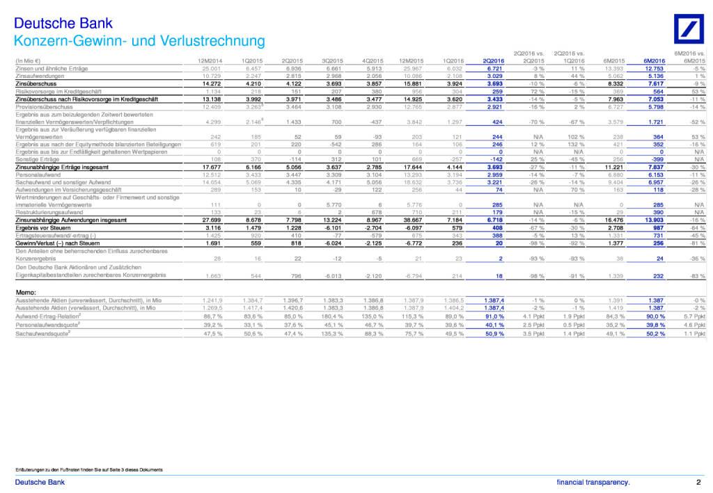 Deutsche Bank: Der Konzern im Überblick, Seite 2/3, komplettes Dokument unter http://boerse-social.com/static/uploads/file_1495_deutsche_bank_der_konzern_im_uberblick.pdf (27.07.2016)