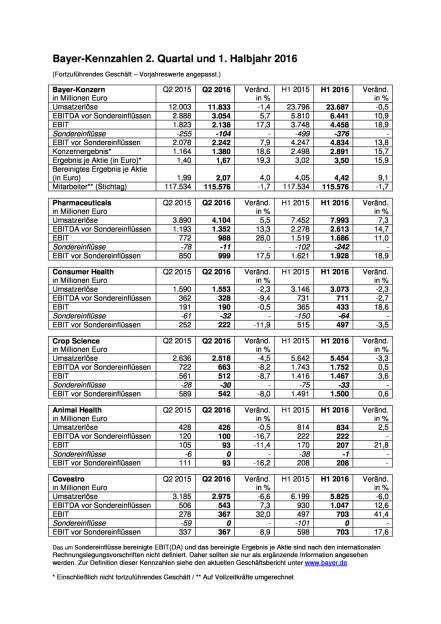 Bayer-Kennzahlen 2. Quartal und 1. Halbjahr 2016, Seite 1/1, komplettes Dokument unter http://boerse-social.com/static/uploads/file_1496_bayer-kennzahlen_2_quartal_und_1_halbjahr_2016.pdf (27.07.2016)