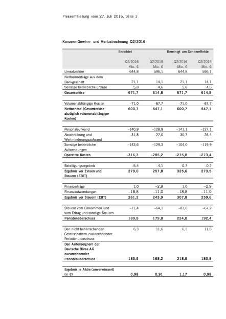 Deutsche Börse AG: deutliches Gewinnwachstum in Q2/2016, Seite 1/3, komplettes Dokument unter http://boerse-social.com/static/uploads/file_1512_deutsche_borse_ag_deutliches_gewinnwachstum_in_q22016.pdf (27.07.2016)