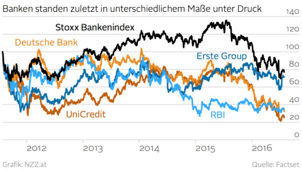 Stoxx Banks vs. UniCredit vs. Erste Group vs. RBI vs. Deutsche Bank (Grafik von http://www.nzz.at) (29.07.2016)