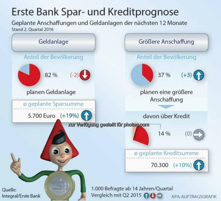 Grafik: Spar- und Kreditprognose: Geld aus Steuerreform fließt mehrheitlich in den Konsum : Fotocredit: Integral/Erste Bank/APA-Auftragsgrafik