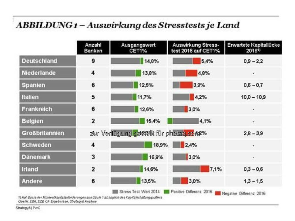 Auswirkungen Banken-Stresstest je Land (c) Strategy&, © Aussender (31.07.2016)
