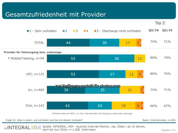 """Grafik """"Gesamtzufriedenheit mir Provider"""" : T-Mobile als kundenfreundlichster Internetanbieter : Fotocredit: Integral, Aim"""