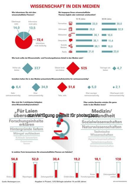 """Grafik """"Wissenschaft in den Medien"""" : Wissenschaftsvermittlung und –kommunikation : Fotocredit: APA, © Aussender (01.08.2016)"""