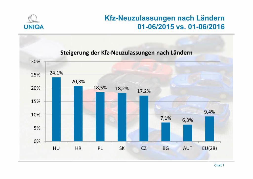 Uniqa Grafik: Kfz-Neuzulassungen in Europa, Seite 1/2, komplettes Dokument unter http://boerse-social.com/static/uploads/file_1546_uniqa_grafik_kfz-neuzulassungen_in_europa.pdf (02.08.2016)