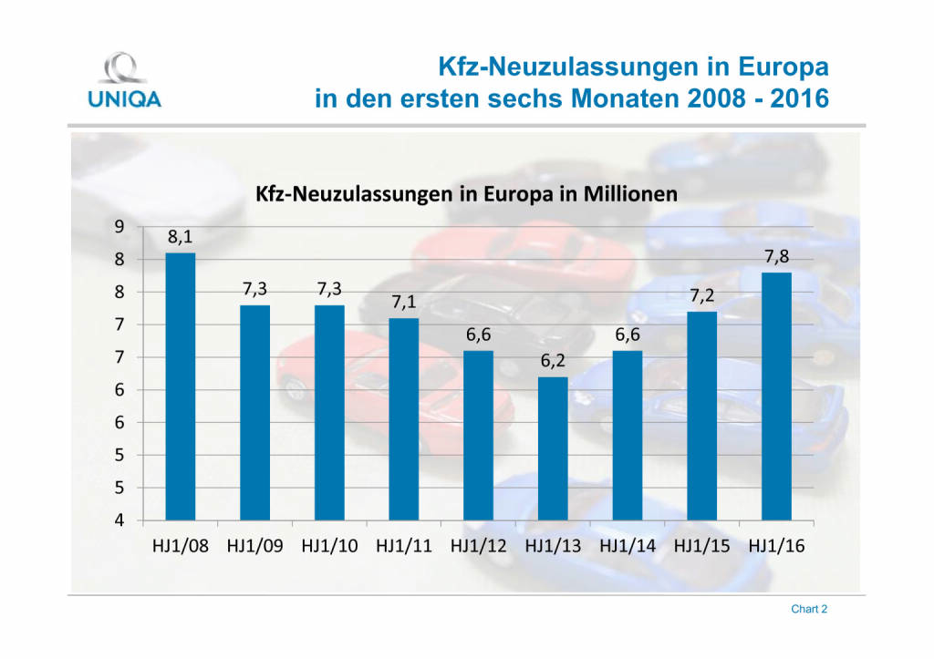 Uniqa Grafik: Kfz-Neuzulassungen in Europa, Seite 2/2, komplettes Dokument unter http://boerse-social.com/static/uploads/file_1546_uniqa_grafik_kfz-neuzulassungen_in_europa.pdf (02.08.2016)
