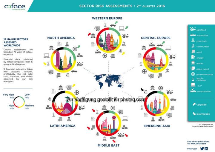Grafik Branchenrisiken in Emerging Markets steigen weiter : Fotocredit: Coface