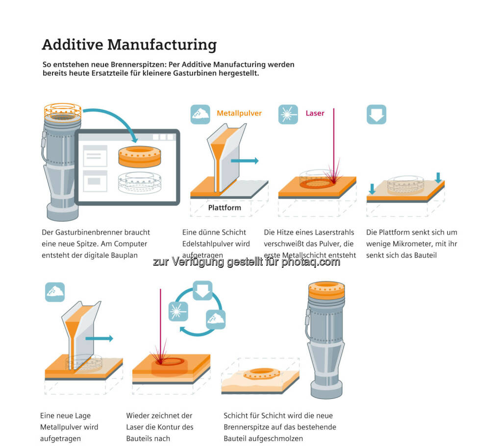 Infografik Additive Manufacturing : Siemens stärkt Position im Bereich Additive Manufacturing : Fotocredit: Siemens AG, © Aussender (02.08.2016)
