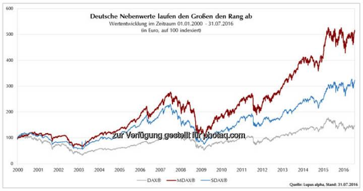 "Grafik ""Deutsche Nebenwerte laufen den Großen den Rang ab"" : Fotocredit: Lupus alpha Asset Management AG"
