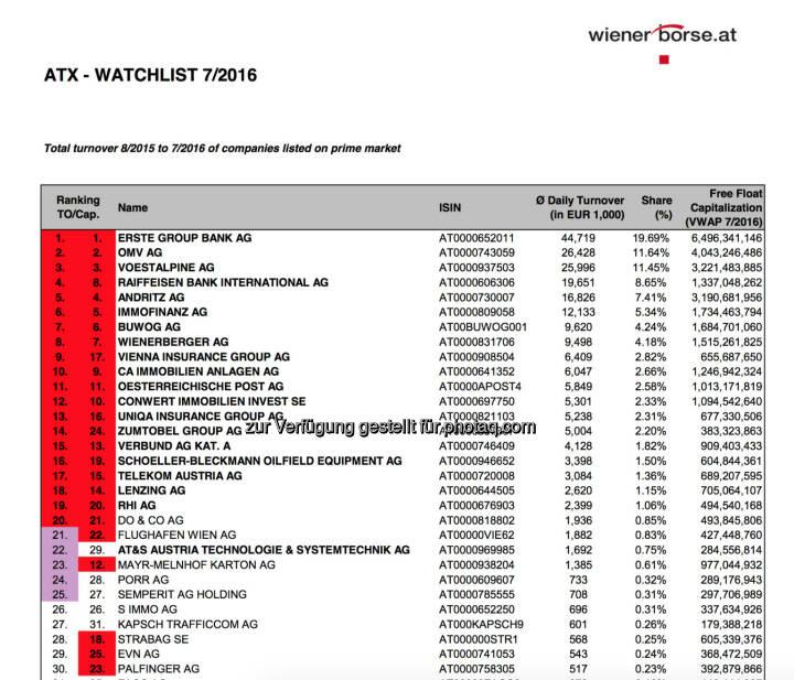 ATX-Beobachtungsliste 7/2016 (c) Wiener Börse
