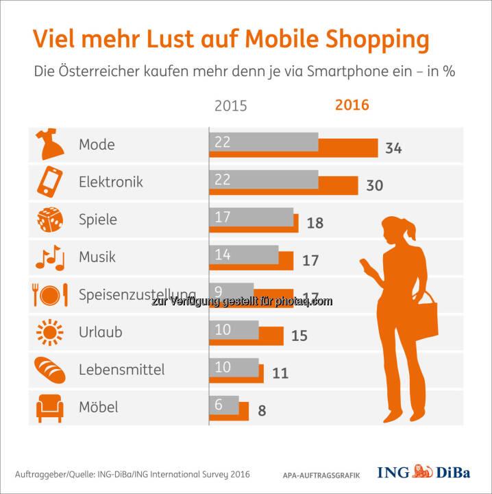Grafik Viel mehr Lust auf Mobile Shopping : Frauen kauften viel mehr Kleider, Männer viel mehr Elektronik : Fotocredit: ING-DiBa/ING International Survey 2016/APA-Auftragsgrafik