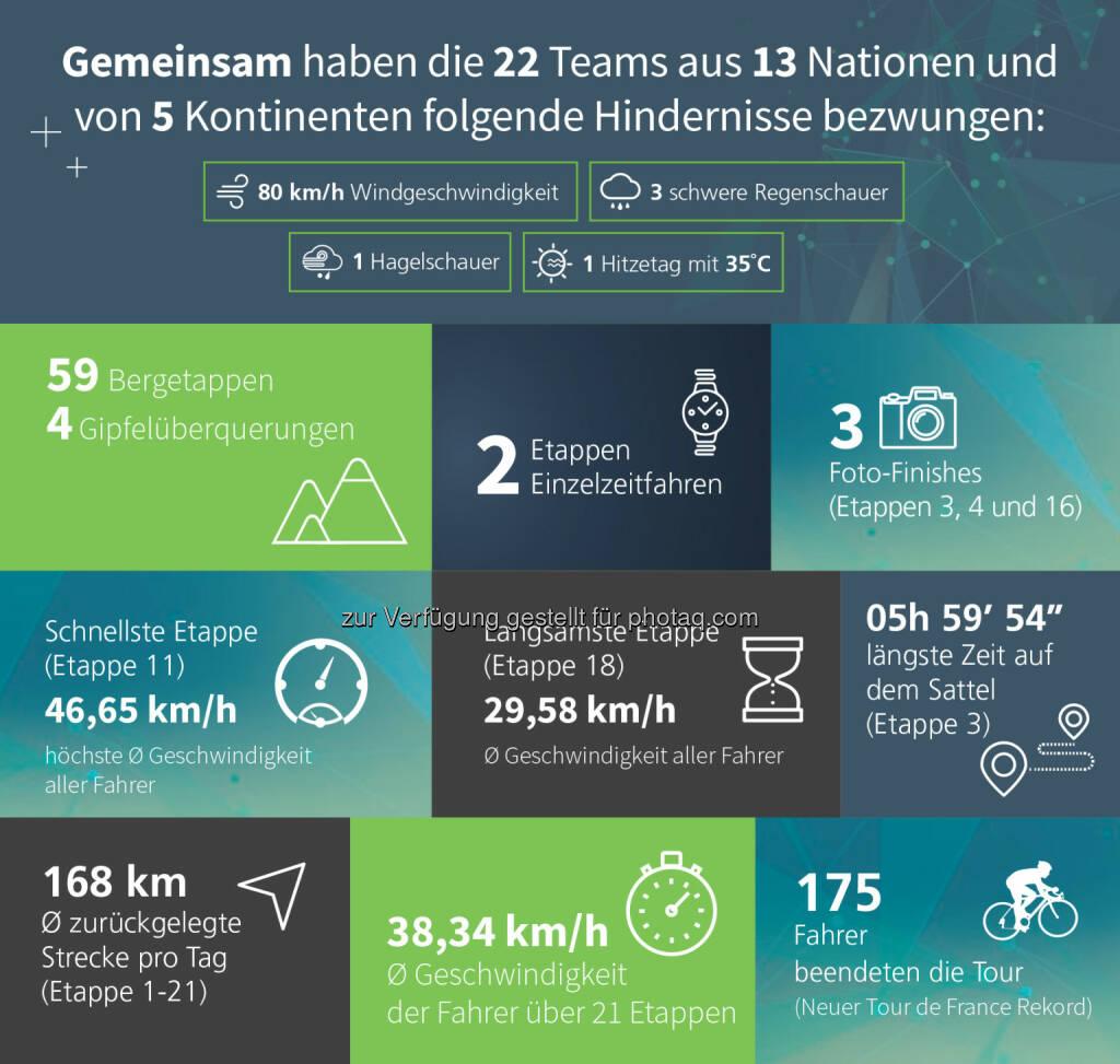 Überblick Gesamtdaten Tour de France 2016 : Fotocredit © Dimension Data, © Aussender (05.08.2016)
