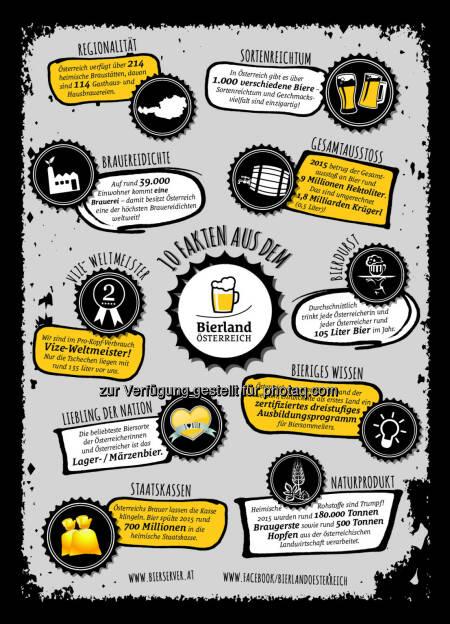"""Grafik """"Bierland Österreich"""" : Über 1.000 verschiedene Biere aus 214 Brauereien : 210 Krügel pro Kopf & Jahr : Fotocredit: Verband der Brauereien Österreichs, © Aussender (05.08.2016)"""