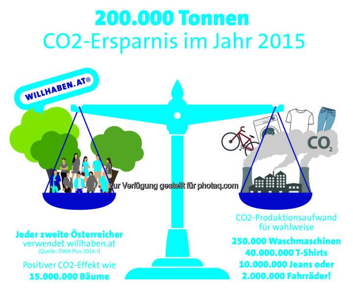 Grafik zu Earth Overshoot Day : Österreicher sparen mit willhaben 200.000 Tonnen CO2 pro Jahr ein : Fotocredit: willhaben