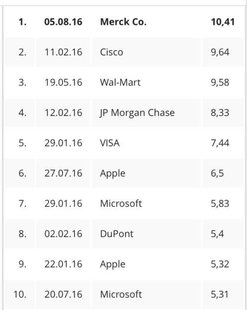 Die zehn grössten Tagesanstiege 2016 im Dow (06.08.2016)