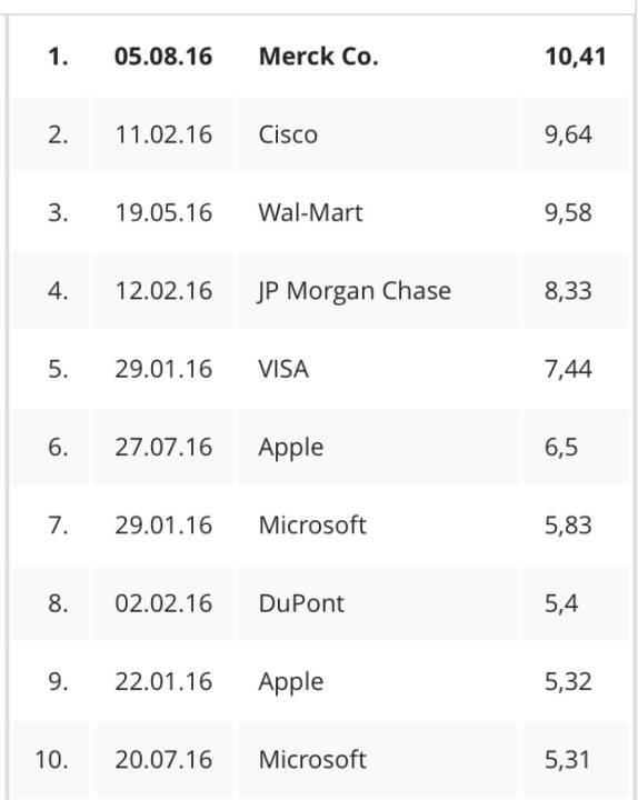 Die zehn grössten Tagesanstiege 2016 im Dow