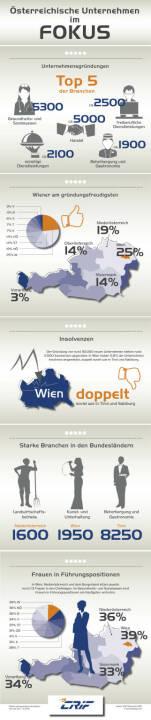 Infografik Unternehmerlandschaft in Österreich: Fotocredit: CRIF Österreich 2016 (c) moschdesign.com