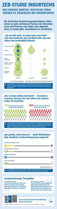 Zeb-Studie InsurTechs : Deutsche Versicherer zu zögerlich bei Innovationen : InsurTech-Trend wird als Chance erkannt, aber eigene Geschäftsmodelle werden kaum weiterentwickelt : Fotocredit: zeb