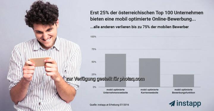 """Grafik """"Erst 25% der TOP 100 Unternehmen unterstützen mobiles bewerben"""" - Mobiles Bewerben beginnt sich durchzusetzen : Fotocredit: Appvelox GmbH"""