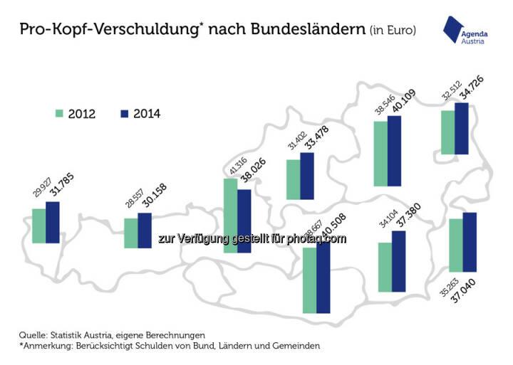 """Grafik """"Die österreichische Schulden-Landschaft"""" : Der sparsame Westen : Fotocredit: Statistik Austria"""