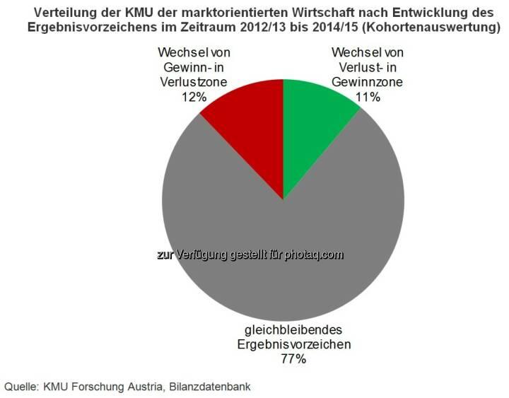 KMU Forschung Austria: Gewinne sind keine Selbstverständlichkeit