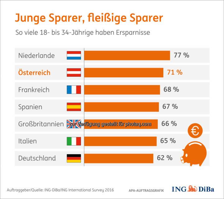 """Grafik """"Junge Sparer, fleißige Sparer"""" : Umfrage im Auftrag der ING-DiBa : Junge Österreicher gehören zu den fleißigsten Sparern : Fotocredit: ING-DiBa/ING International Survey 2016/APA-Auftragsgrafik"""