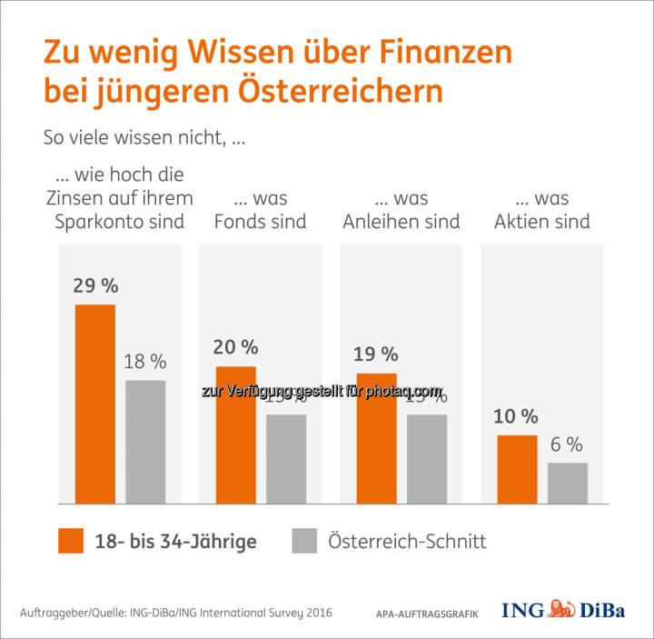 """Grafik """"Zu wenig Wissen über Finanzen"""" : Umfrage im Auftrag der ING-DiBa : Junge Österreicher gehören zu den fleißigsten Sparern, sind aber uninformiert : Fotocredit: ING-DiBa Internationan Survey 2016/APA-Auftragsgrafik"""