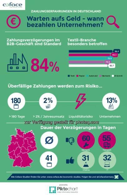 Grafik Warten aufs Geld : Coface-Studie über Zahlungserfahrungen deutscher Unternehmen : Fotocredit: Coface, © Aussender (30.08.2016)