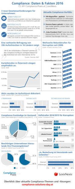 Infografik mit aktuellen Daten und Fakten zu Compliance in Österreich : Compliance als Gebot der Stunde : Compliance Solutions Day - Tagung zur Prävention von Wirtschaftsskandalen : Fotocredit: CC-BY compliance-praxis.at, LexisNexis, © Aussender (30.08.2016)