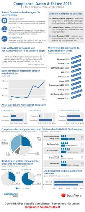 Infografik mit aktuellen Daten und Fakten zu Compliance in Österreich : Compliance als Gebot der Stunde : Compliance Solutions Day - Tagung zur Prävention von Wirtschaftsskandalen : Fotocredit: CC-BY compliance-praxis.at, LexisNexis