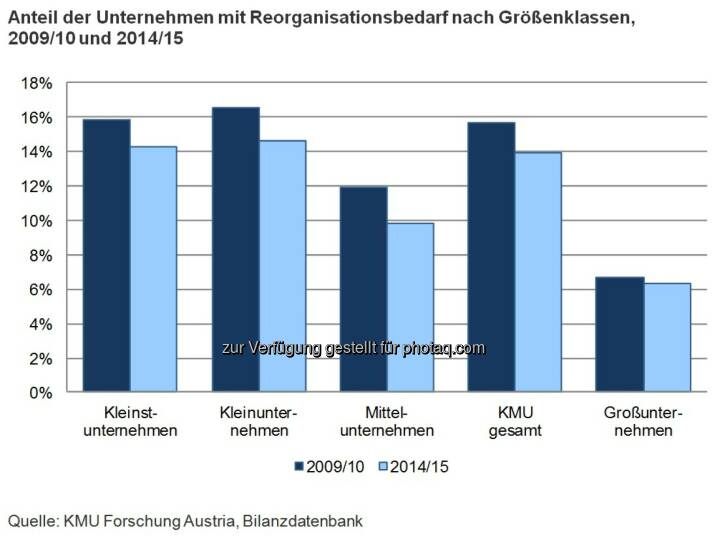 Grafik: Anteil der Unternehmen mit Reorganisationsbedarf nach Größenklassen, 2009/10 und 2014/15 : Sinkender Reorganisationsbedarf heimischer KMU : Fotocredit: KMU Forschung Austria