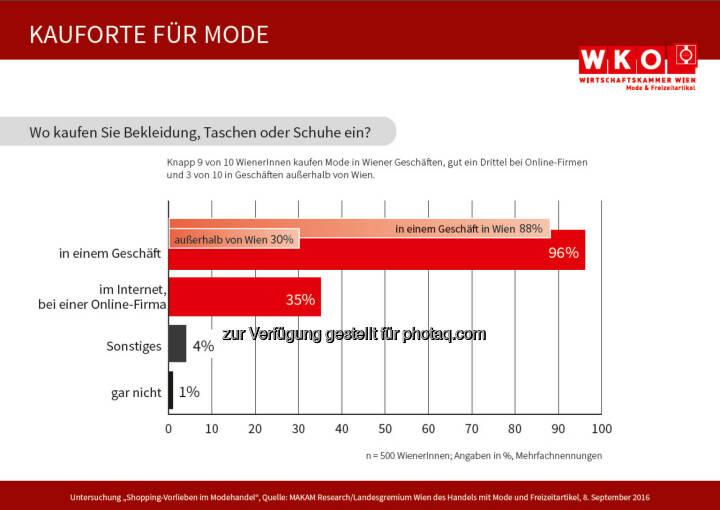 """Grafik """"Kaufort für Mode"""" : Befragung von 500 Wienerinnen und Wienern : Fotocredit: LG Wien des Handels mit Mode und Freizeitartikeln/MAKAM"""