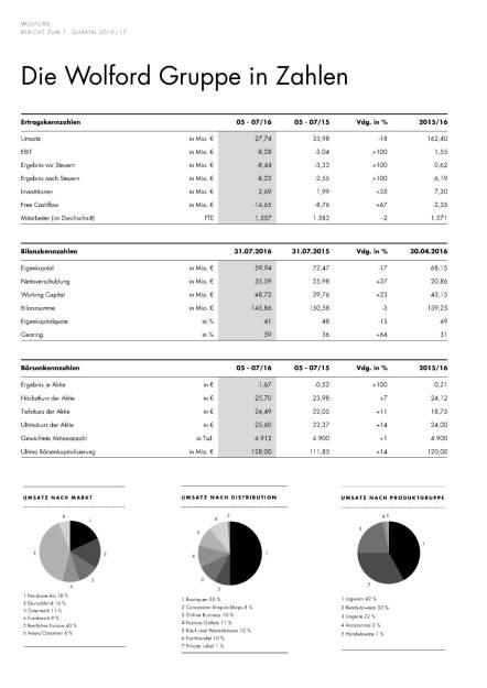 Wolford: 1:Quartal 2016/2017, Seite 2/20, komplettes Dokument unter http://boerse-social.com/static/uploads/file_1752_wolford_1quartal_20162017.pdf (09.09.2016)