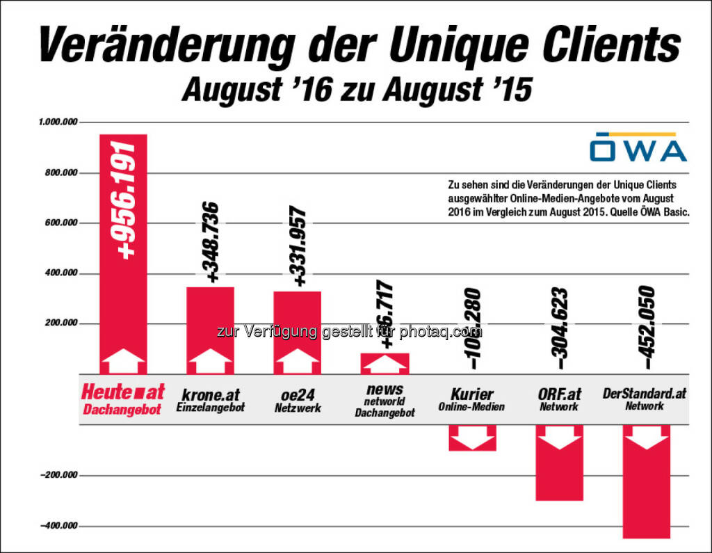 "Grafik ""Veränderung der Unique Clients : ÖWA: ""Heute.at"" mit dem größten Wachstum - fast eine Million Unique Clients mehr : Fotocredit: AHVV Verlags GmbH, © Aussender (09.09.2016)"