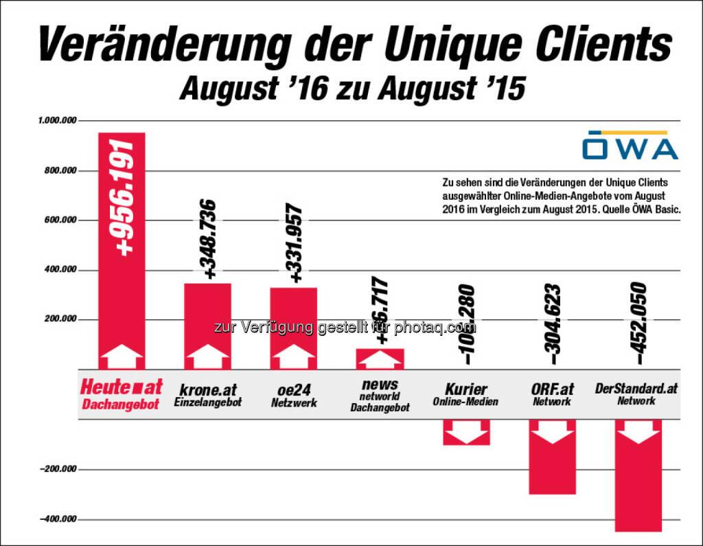 """Grafik """"Veränderung der Unique Clients : ÖWA: """"Heute.at"""" mit dem größten Wachstum - fast eine Million Unique Clients mehr : Fotocredit: AHVV Verlags GmbH, © Aussender (09.09.2016)"""