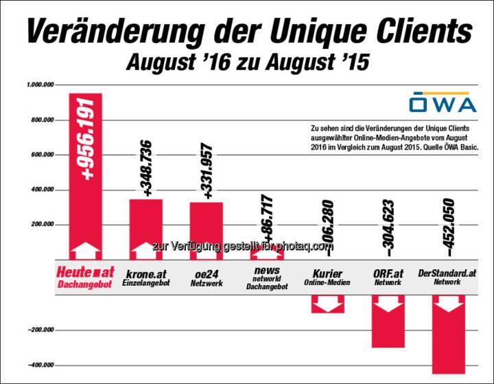 """Grafik """"Veränderung der Unique Clients : ÖWA: """"Heute.at"""" mit dem größten Wachstum - fast eine Million Unique Clients mehr : Fotocredit: AHVV Verlags GmbH"""
