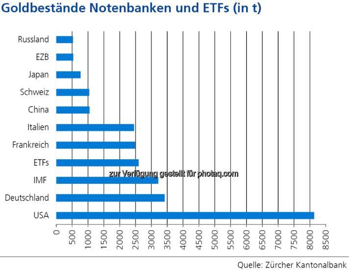Goldbestände Notenbanken und ETFs (in t), siehe http://www.christian-drastil.com/2013/04/25/wo_das_gold_lagert_goldbulle_zkb_mit_starker_grafik (c) Zürcher Kantonalbank