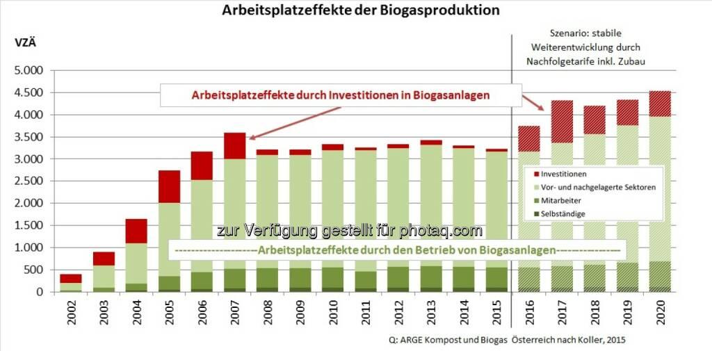 """Grafik """"Arbeitsplatzeffekte Biogas"""" : Arbeitsplätze in (strukturschwachen) Regionen Österreichs : Fotocredit: ABKÖ, © Aussender (16.09.2016)"""